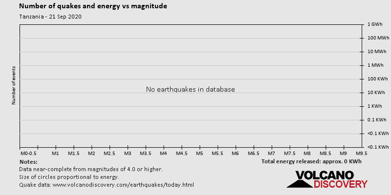 Number of quakes and energy vs magnitude