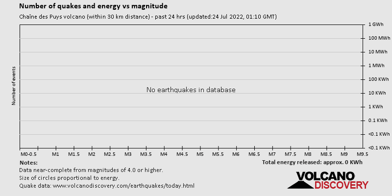 Number of quakes and energy vs magnitude past 24 hrs