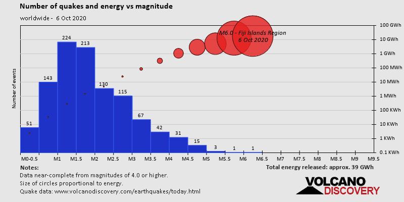 Número de terremotos y energía liberada vs magnitud