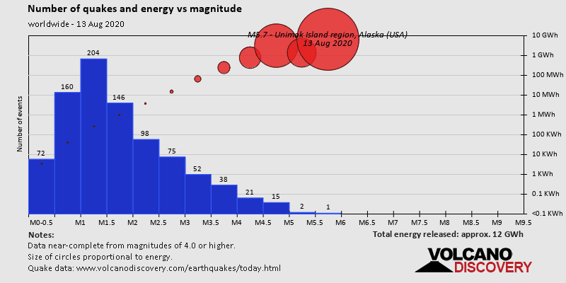 Magnitude and energy distrubution
