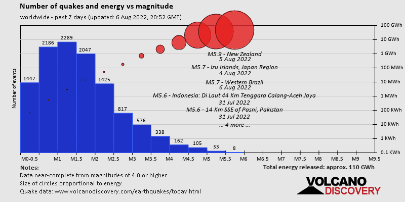 Magnitude and energy distrubution world-wide past 7 days