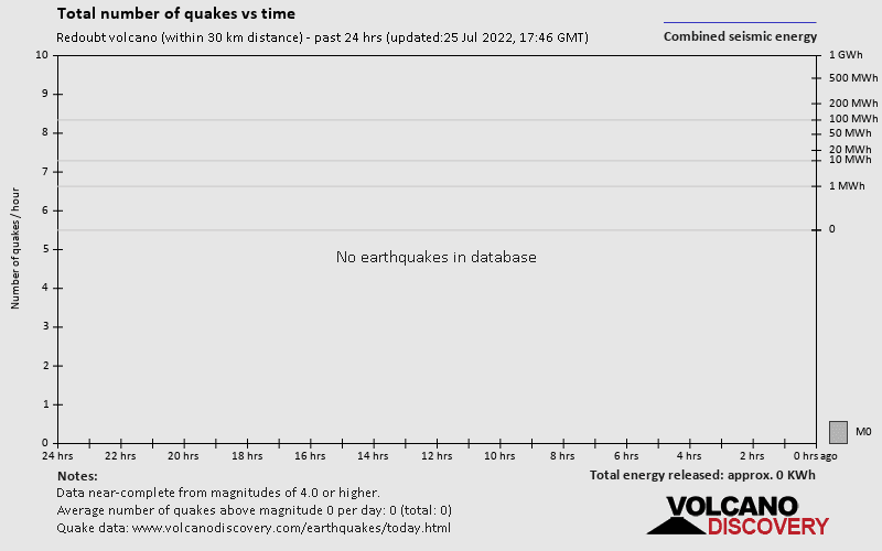 Number of quakes and energy past 24 hours