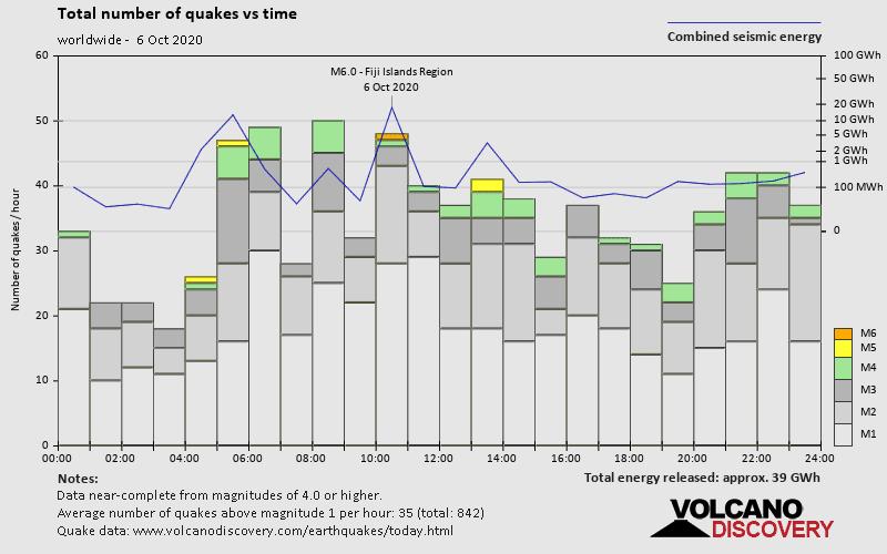 Número de terremotos y energía liberados en función del tiempo.