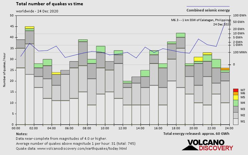 Gempa dan Energi vs Waktu