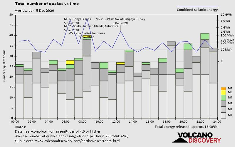 Número de terremotos y energía frente al tiempo