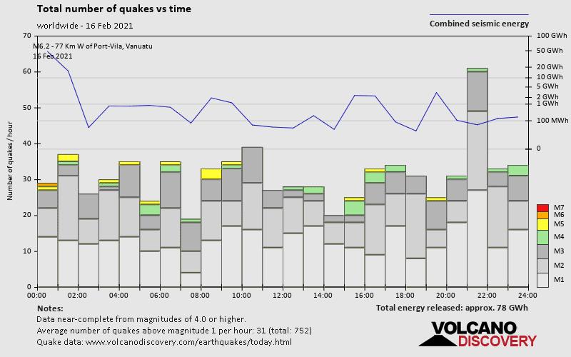 Número de terremotos y energía en función del tiempo