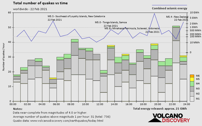 Number of quakes and energy vs time