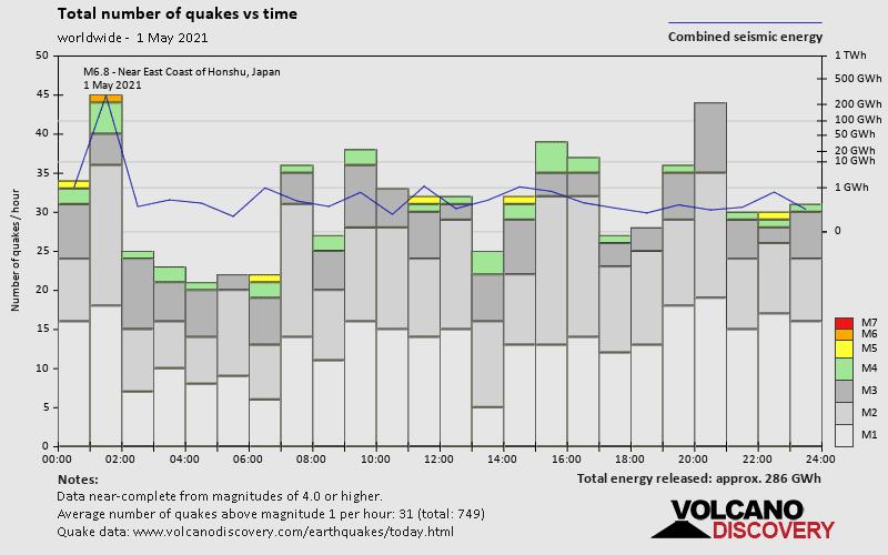 Anzahl Erdbeben und freigesetzte Energie über Zeit