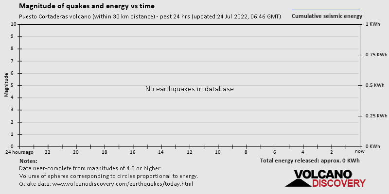 Magnitudes of quakes and energy vs time past 24 hrs