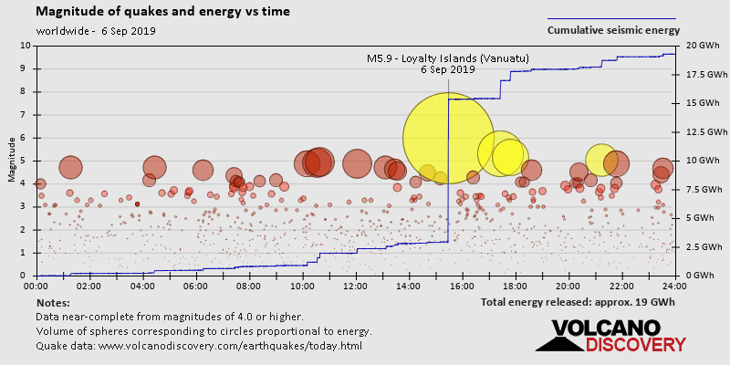 Quake magnitude and energy vs time