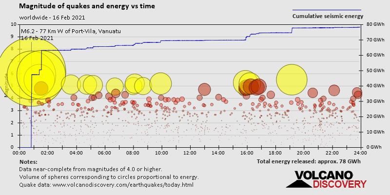 Magnitud de los terremotos y energía a lo largo del tiempo.