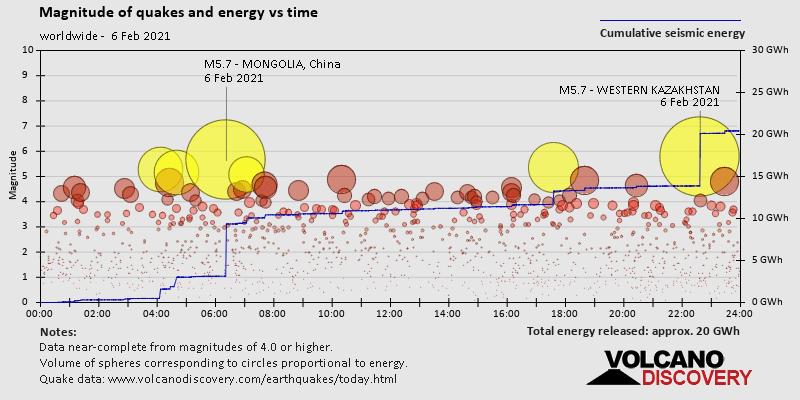 Magnitud de los terremotos y energía frente al tiempo