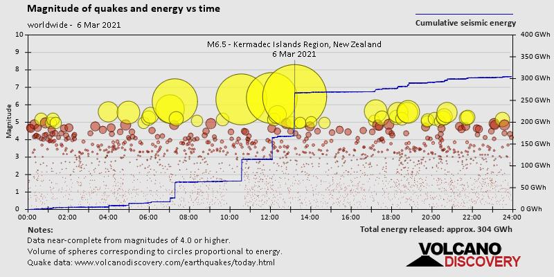Magnitud y energía del terremoto frente al tiempo