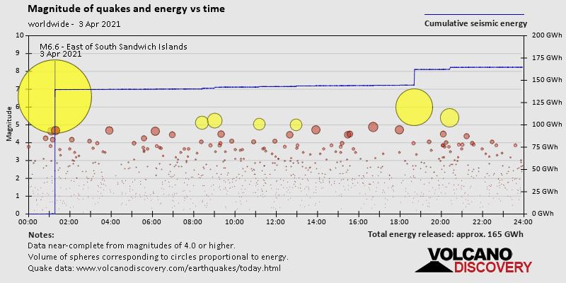 Magnitud del terremoto, energía frente al tiempo