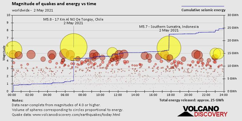 Magnitude und Energie über Zeit