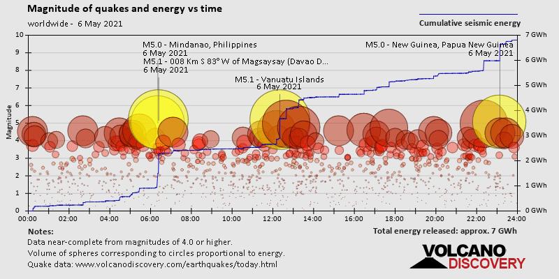 Magnitud de terremotos y energía lanzada contra el tiempo.