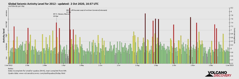 Global Seismic Activity Level 2012