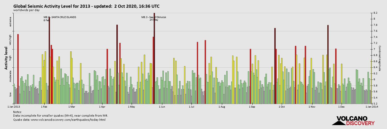 Global Seismic Activity Level 2013