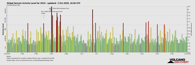 Global Seismic Activity Level 2014