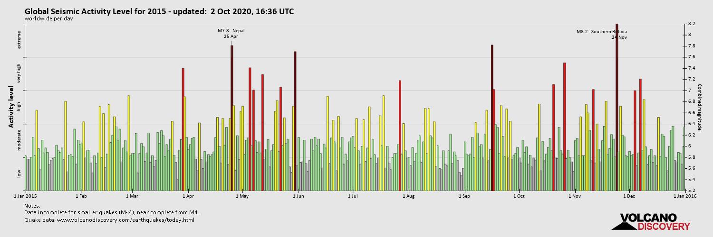 Global Seismic Activity Level 2015