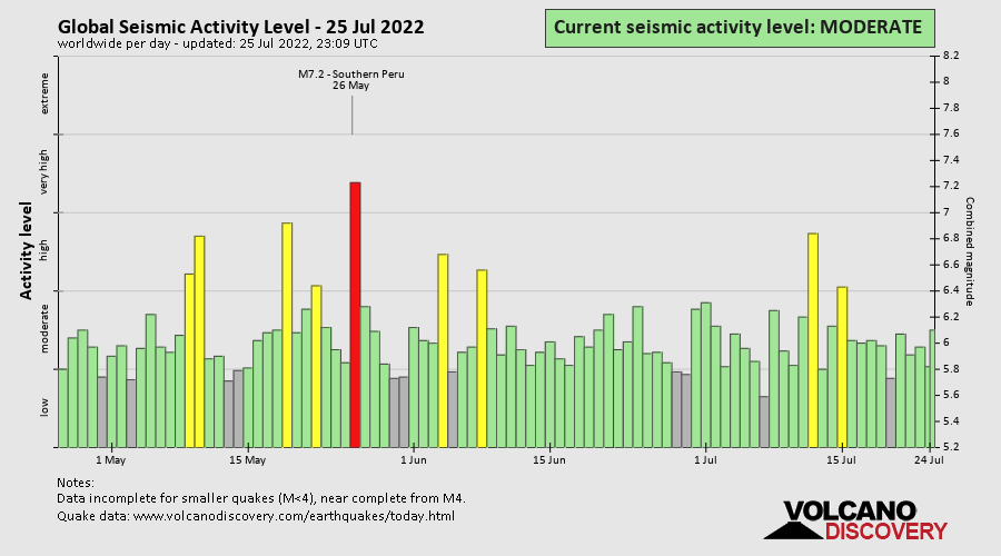 Current Seismic Activity Level