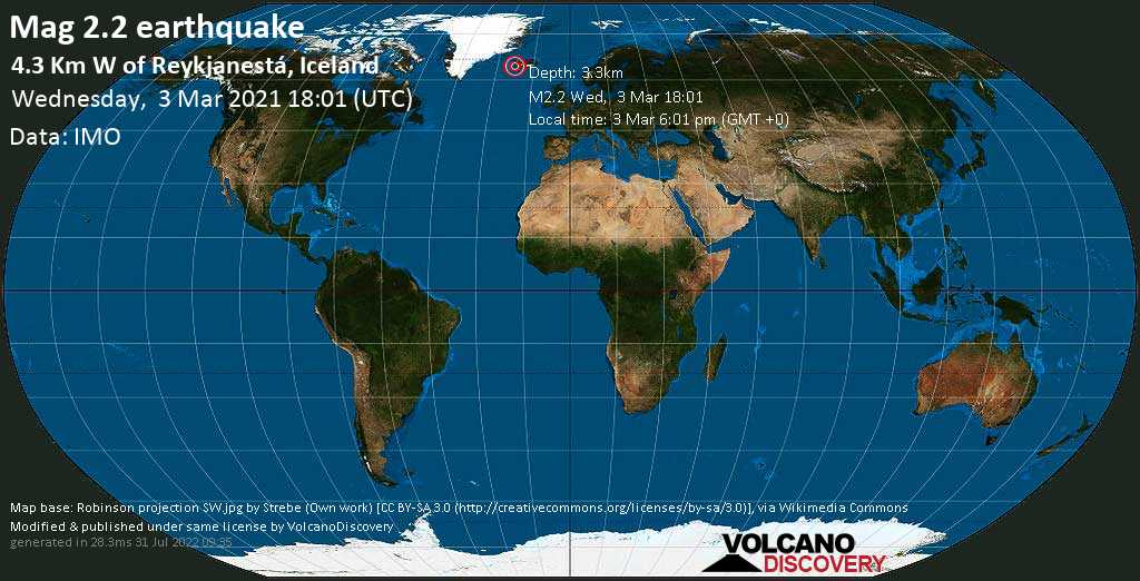 Weak mag. 2.2 earthquake - 4.3 Km W of Reykjanestá, Iceland, on Wednesday, 3 Mar 2021 6:01 pm (GMT +0)