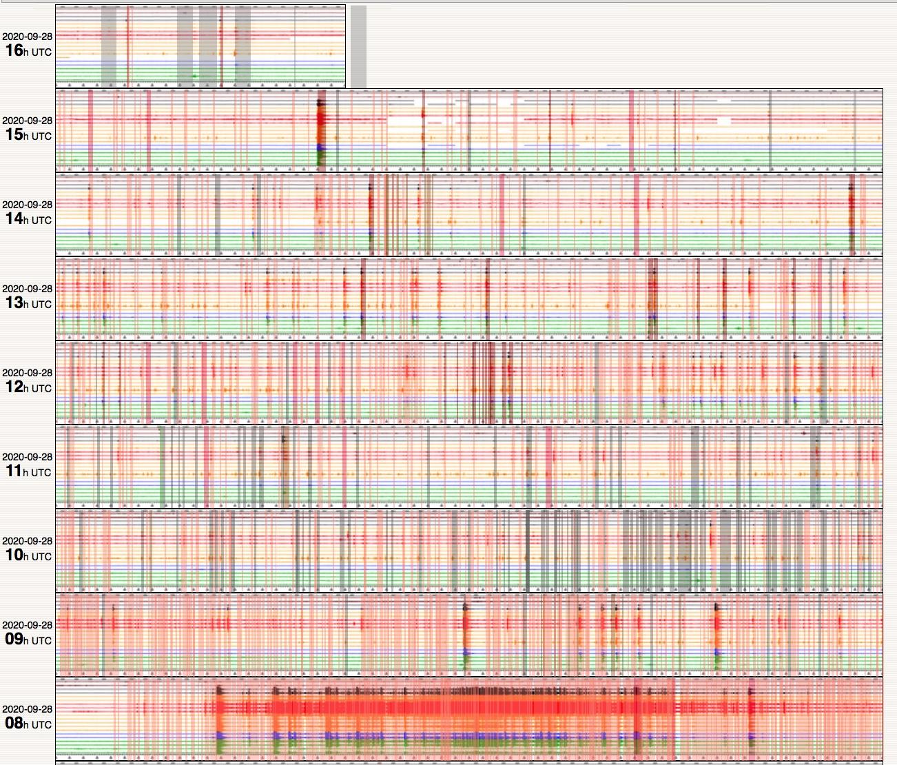 Seismic progress during the past hours at Piton de la Fournaise volcano (image: OVPF)