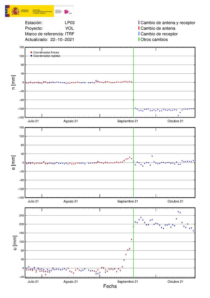 Ground deformation at LP03 station (image: IGN)