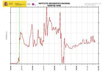 Volcanic tremor amplitude (image: IGN)