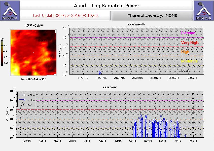 MODIS thermal signal from Alaid (MIROVA)