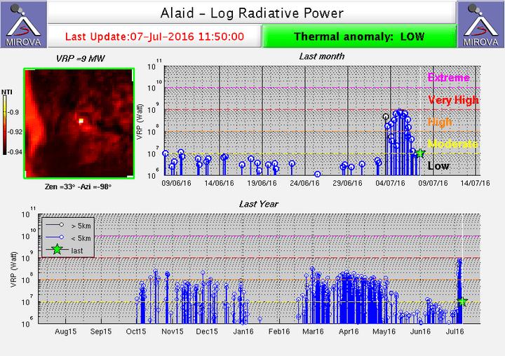 Heat signal from Alaid volcano (MIROVA)