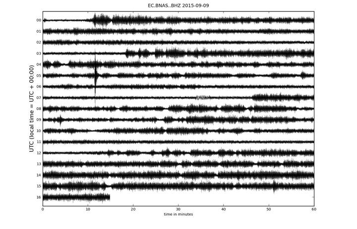 Current seismic trace (BNAS station)
