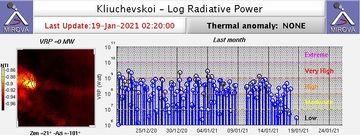 Daily average volcanic radiative power during the past month at Klyuchevskoy volcano (image: MIROVA)