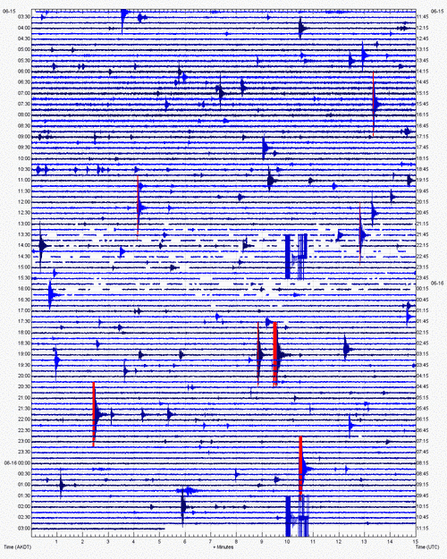Current seismic activity (CEAP station / AVO)