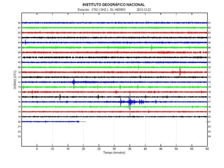 Current seismic signal (IGN)