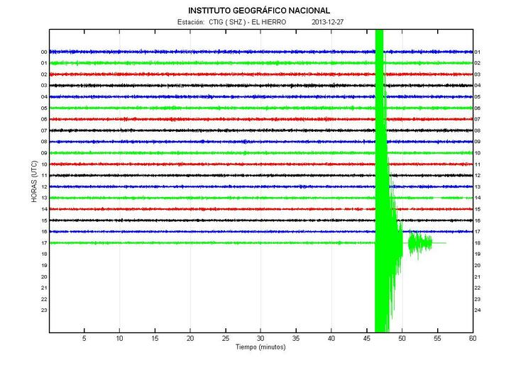 Current tremor signal with the mag. 5.4 quake (CHIE station, IGN)