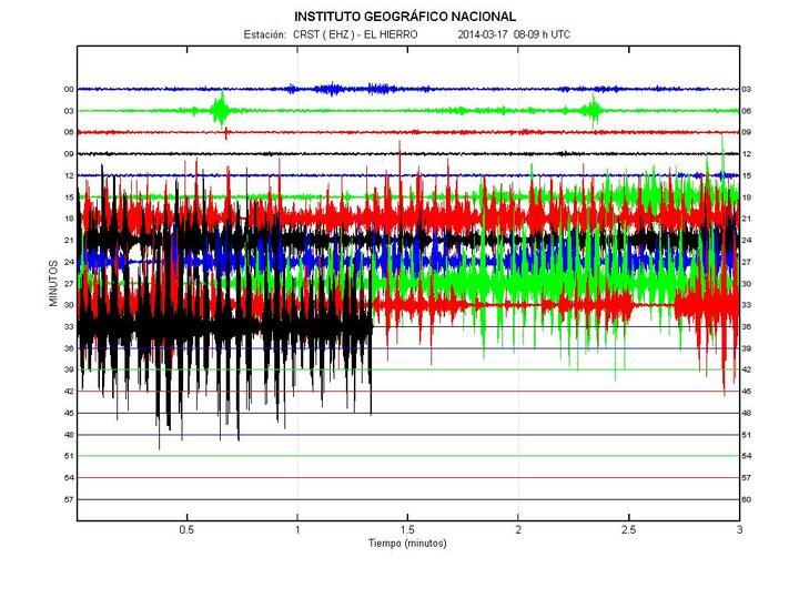 Current seismic signal at CRST station in La Restinga (IGN)