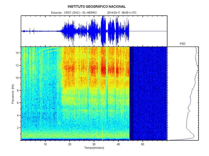 Current seismic spectrum and tremor amplitude (CRST station)