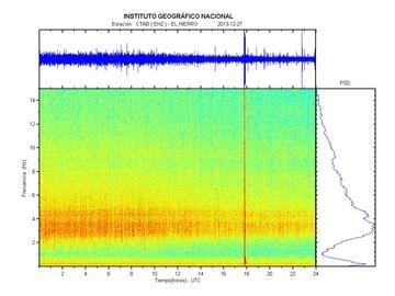 Tremor amplitude yesterday (CTAB station, IGN)