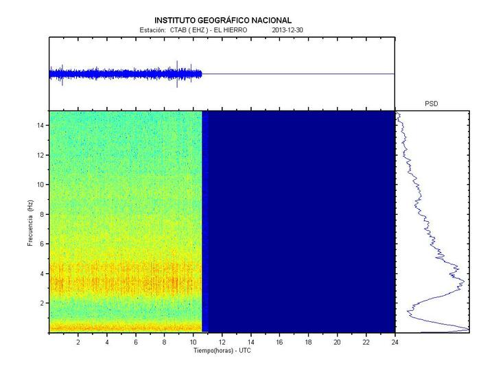 Current tremor amplitude (CTAB station, IGN)
