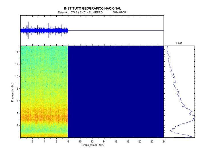 Current tremor amplitude / spectrum at CTAB station (western El Golfo)