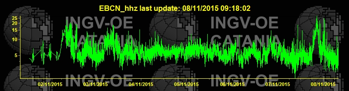 Tremor amplitude (EBCN station / INGV)
