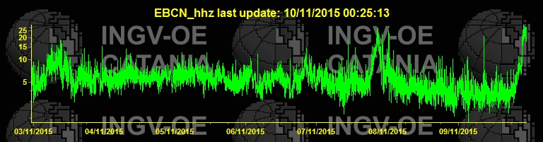 Rising tremor signal from Etna volcano (EBCN station, INGV)