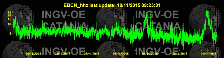 Etna's current tremor signal (EBCN station, INGV Catania)
