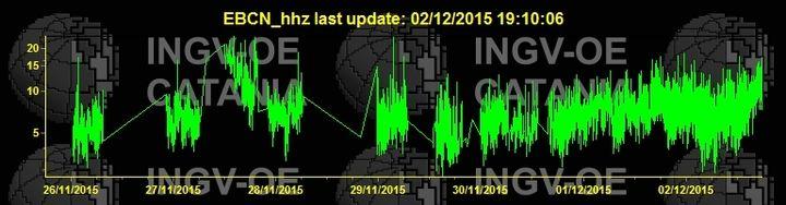 Current tremor signal (EBCN station / INGV Catania)