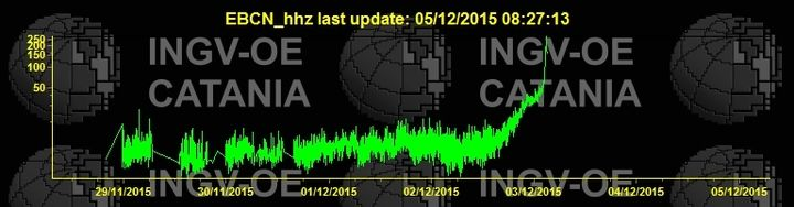 The EBCN seismic station (at the foot of Bocca Nuova) is no longer sending data - probably it was hit by bombs during the first paroxysm on 3 Dec
