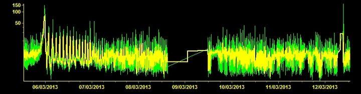 Current tremor signal (EBCN station, INGV Catania)