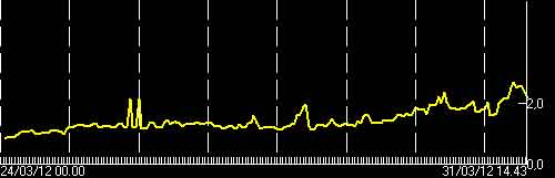 Tremor signal on the afternoon of 31 March
