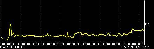 Tremor signal of Etna (INGV)