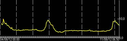 Increased tremor signal (INGC)
